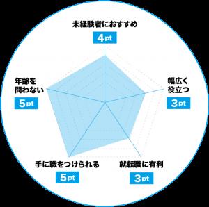 CADオペレーターのおすすめポイントチャート