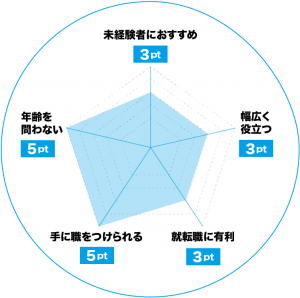 翻訳者のおすすめポイントチャート