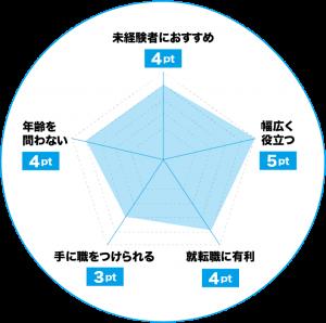 マイクロソフトオフィススペシャリスト(MOS)のおすすめポイントチャート