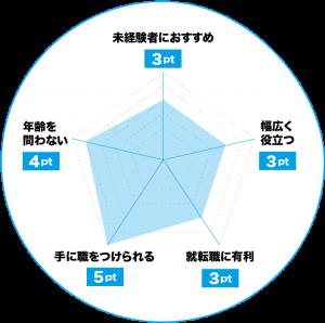 DTPデザイナーのおすすめポイントチャート