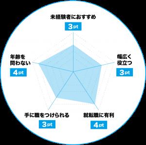 インテリアコーディネートのおすすめポイントチャート