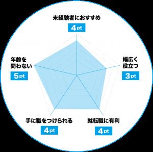 日本語教師のおすすめポイントチャート