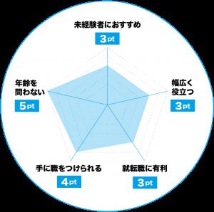 リフレクソロジーのおすすめポイントチャート