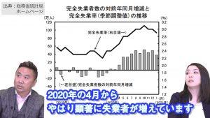 2020年4月の失業率が増えています